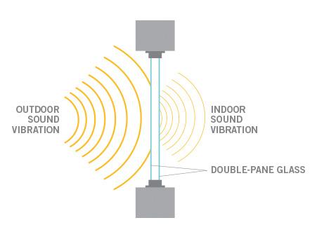 Sound-Proof Window